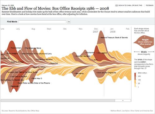 Box Office - New York Times