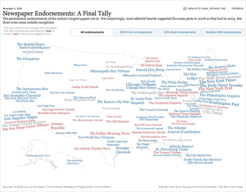 Newspaper Endorsements: A Final Tally