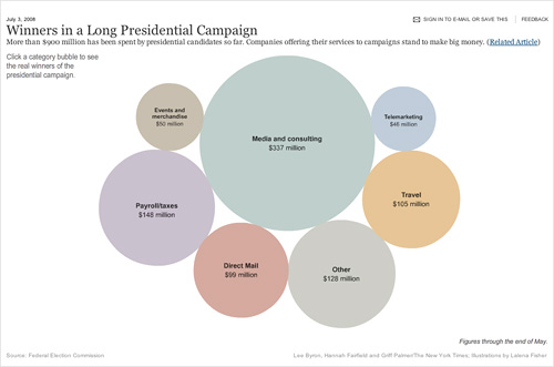 Winners in a Long Presidential Campaign