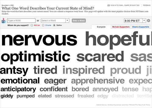 What One Word Describes Your Current State of Mind?
