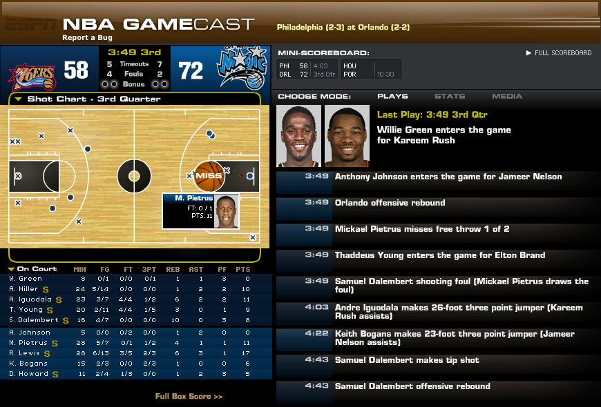 NBA GameCast