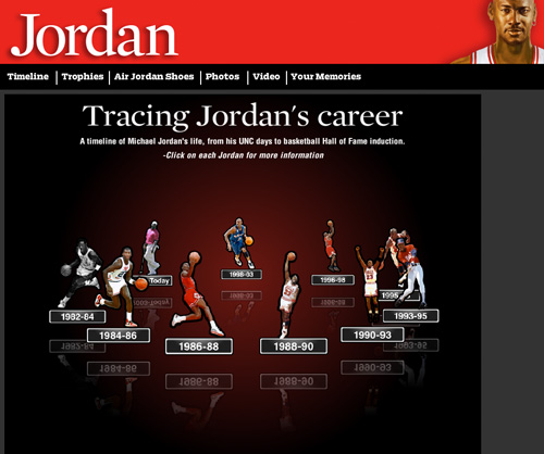 Michael Jordan's Timeline