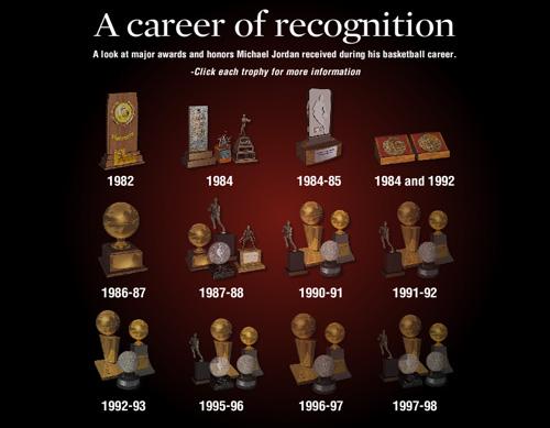 Michael Jordan's Trophies