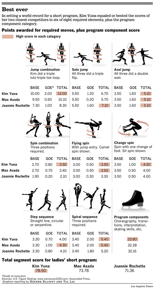 Figure skating: Ladies' short program