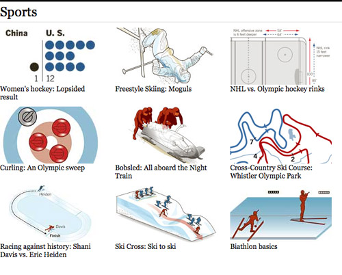 LA Times Olympic Coverage: Sports