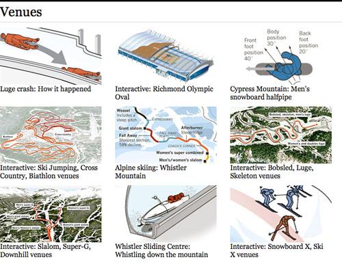 LA Times Olympic Coverage: Venues